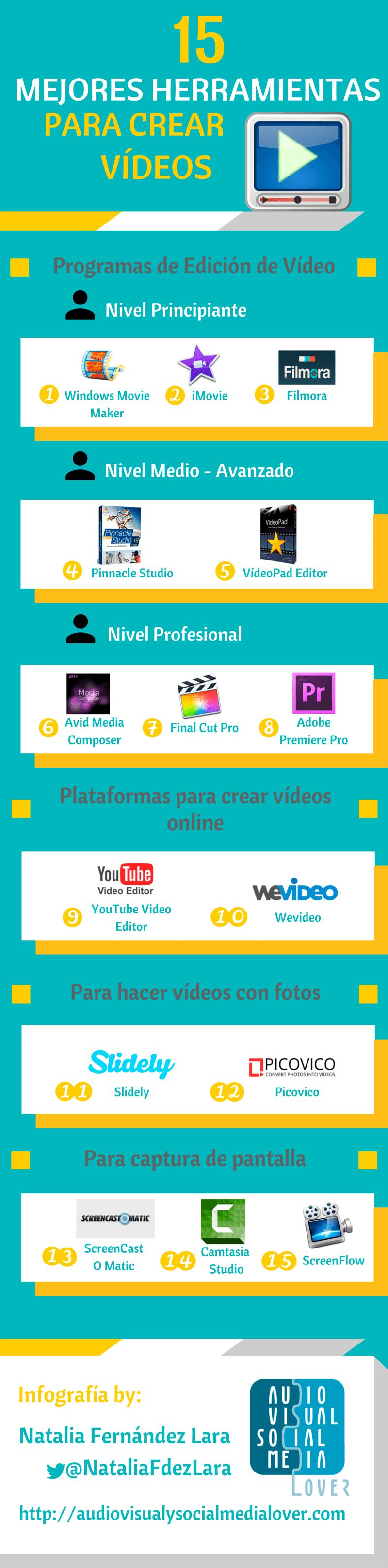 Las 15 herramientas que recomiendo para crear vídeos