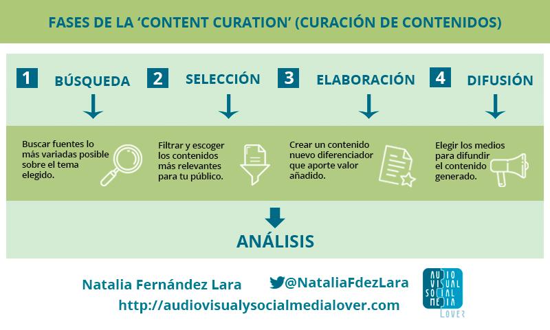 Proceso de la curación de contenidos o 'content curation'