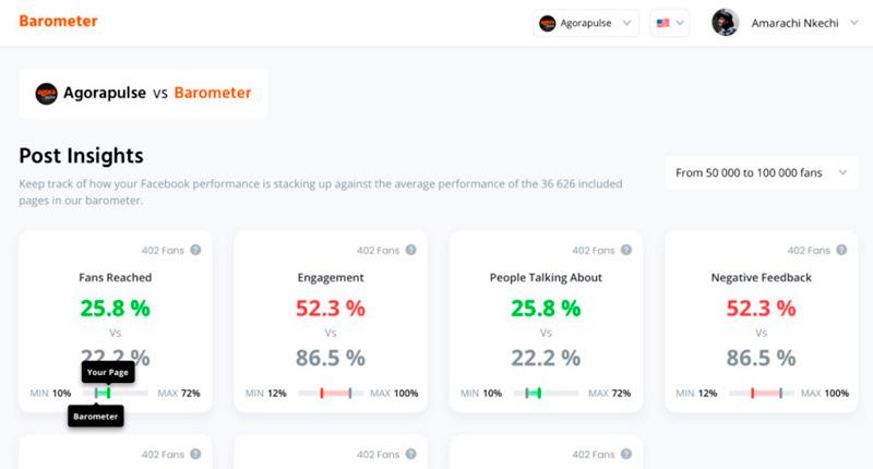 imagen de la herramienta Barometer para análisis de páginas de Facebook