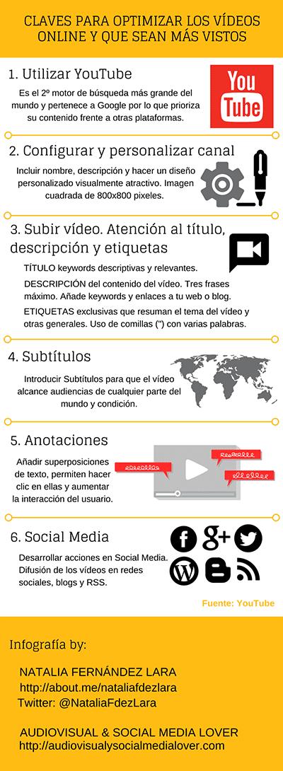 Claves para la optimización de vídeos online y aumentar su alcance.
